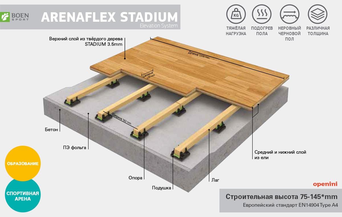 Arenaflex